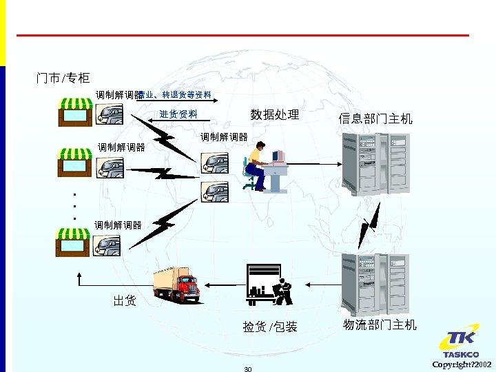 门市 /专柜 营业、转退货等资料 调制解调器 数据处理 进货资料 调制解调器 . . . 信息部门主机 调制解调器 出货 捡货
