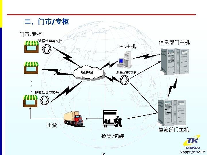 二、门市/专柜 门市 /专柜 数据处理与交换 EC主机 . . . 網際網 路 信息部门主机 数据处理与交换 出货 捡货
