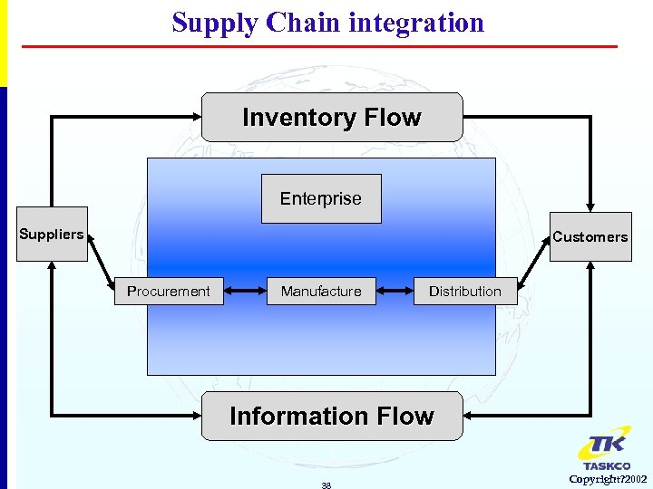 Supply Chain integration Inventory Flow Enterprise Suppliers Customers Procurement Manufacture Distribution Information Flow 38