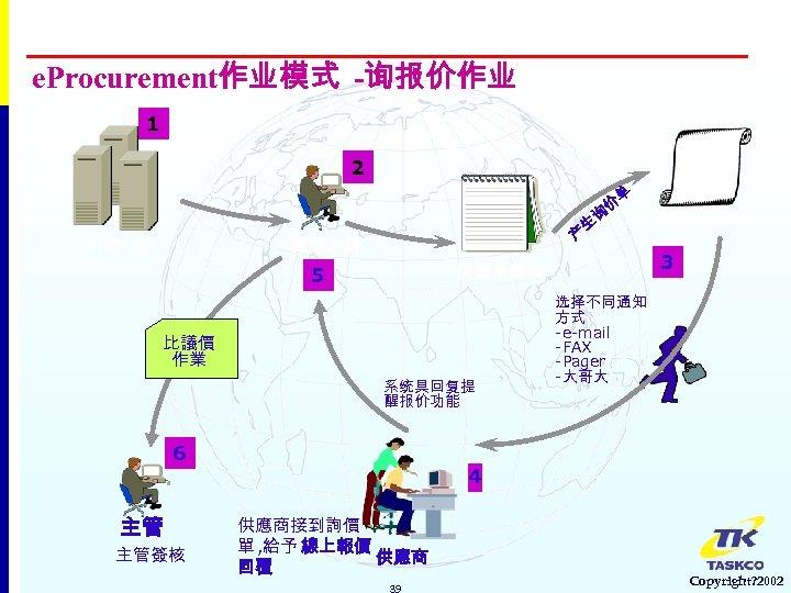 e. Procurement作业模式 -询报价作业 1 2 請購 需求 生 产 採購人員 ERP/AP 比議價 作業 系统具回复提