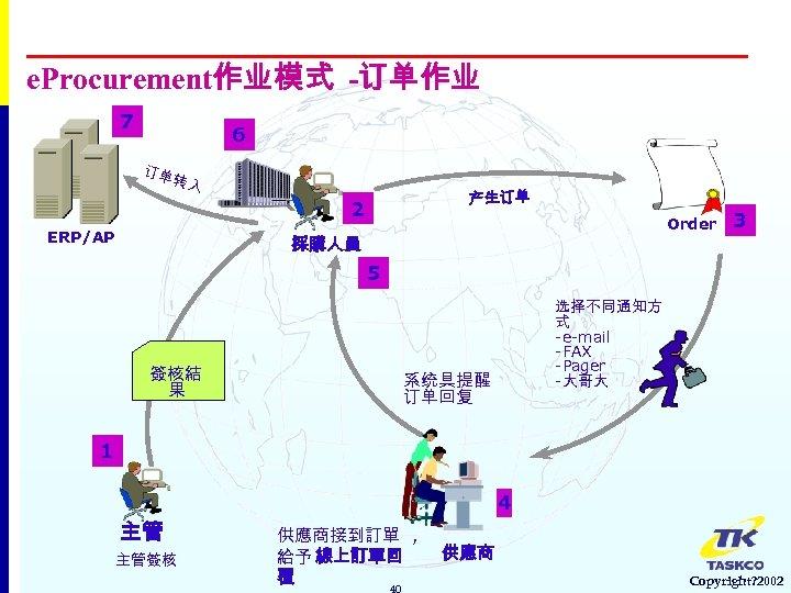 e. Procurement作业模式 -订单作业 7 6 订单 转入 产生订单 2 ERP/AP Order 採購人員 3 5