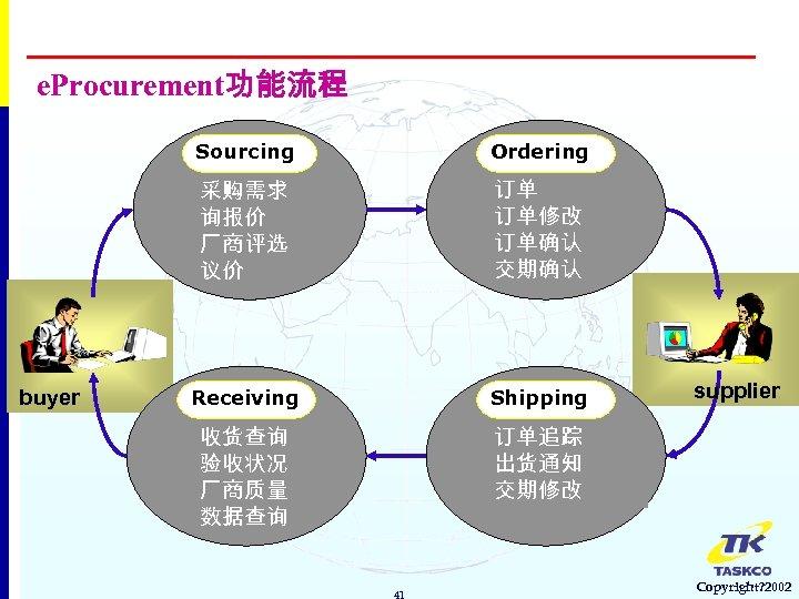 e. Procurement功能流程 Sourcing 采购需求 询报价 厂商评选 议价 buyer Ordering 订单 订单修改 订单确认 交期确认 Receiving