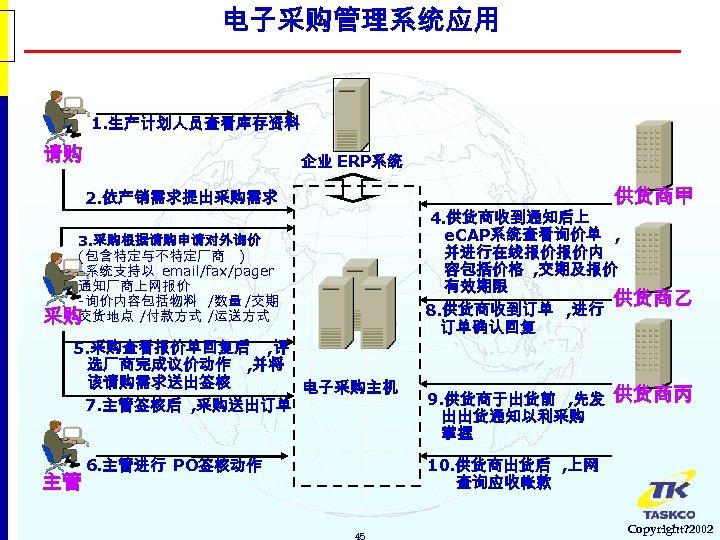 电子采购管理系统应用 1. 生产计划人员查看库存资料 请购 企业 ERP系统 供货商甲 2. 依产销需求提出采购需求 3. 采购根据请购申请对外询价 (包含特定与不特定厂商 ) -系统支持以