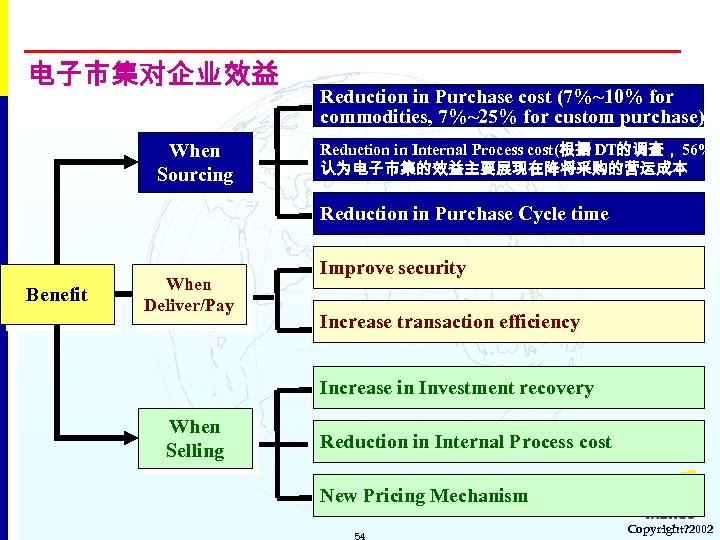 电子市集对企业效益 When Sourcing Reduction in Purchase cost (7%~10% for commodities, 7%~25% for custom purchase)
