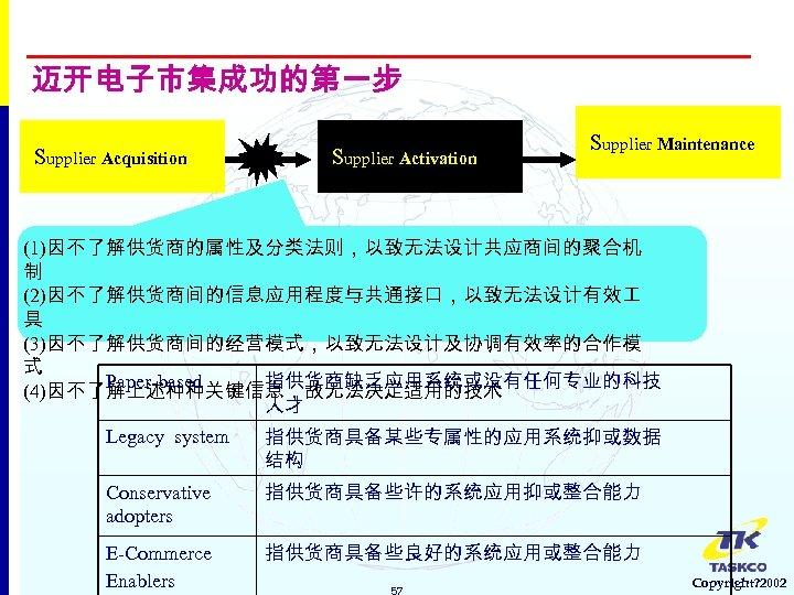 迈开电子市集成功的第一步 Supplier Acquisition Supplier Activation Supplier Maintenance (1)因不了解供货商的属性及分类法则,以致无法设计共应商间的聚合机 制 (2)因不了解供货商间的信息应用程度与共通接口,以致无法设计有效 具 (3)因不了解供货商间的经营模式,以致无法设计及协调有效率的合作模 式 Paper-based
