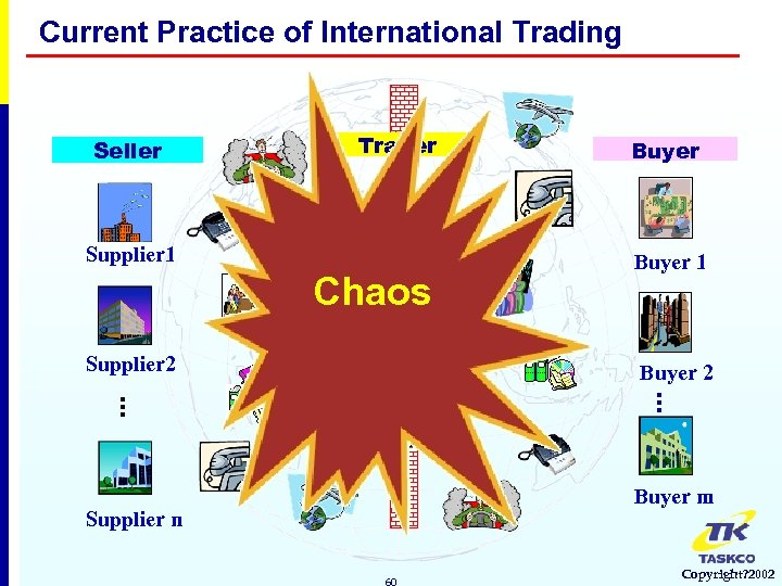 Current Practice of International Trading Seller Trader Supplier 1 Chaos Supplier 2 Buyer 1