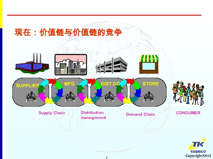 现在:价值链与价值链的竞争 SUPPLIER MFG Supply Chain DIST. DC Distribution management 7 STORE Demand Chain CONSUMER