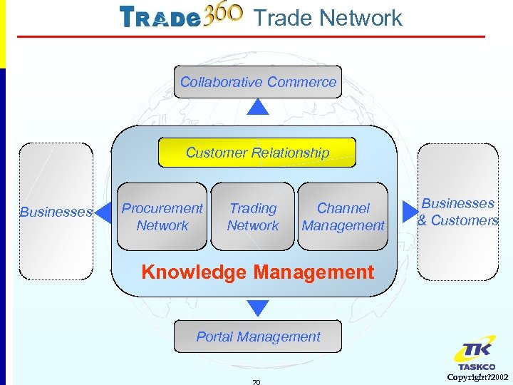 Trade Network Collaborative Commerce Customer Relationship Businesses Procurement Network Trading Network Channel Management Businesses
