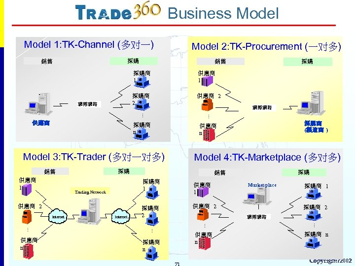 Business Model 1: TK-Channel (多对一) Model 2: TK-Procurement (一对多) 採購 銷售 採購商 1 供應商