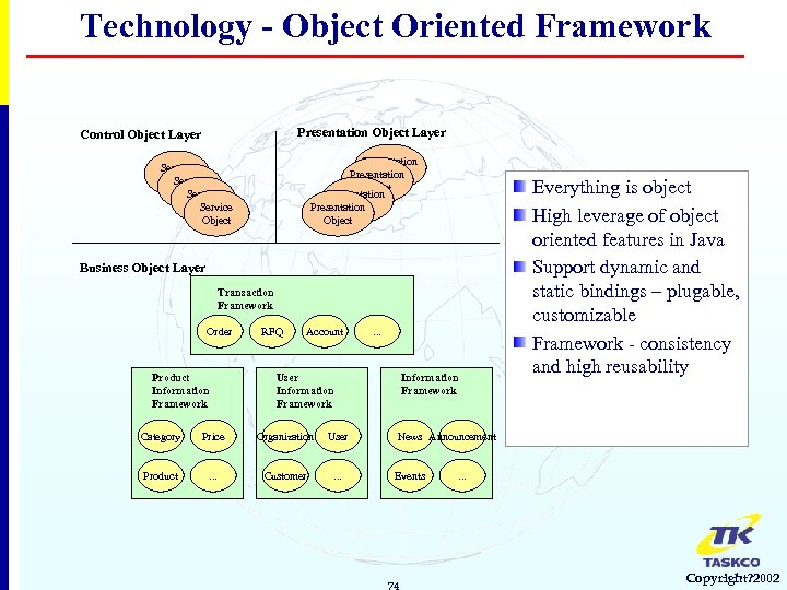 Technology - Object Oriented Framework Presentation Object Layer Control Object Layer Presentation Object Service