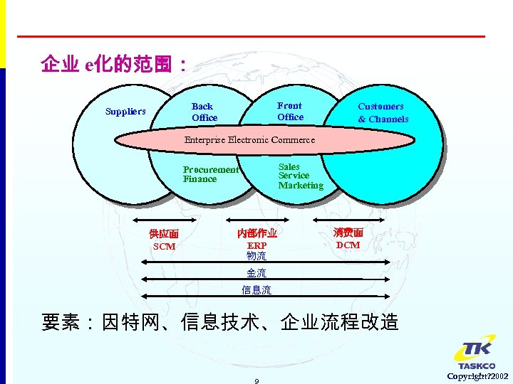 企业 e化的范围: Front Office Back Office Suppliers Customers & Channels Enterprise Electronic Commerce Sales