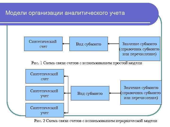 Модели организации аналитического учета Синтетический счет Вид субконто Значение субконто (справочник субконто или перечисление)