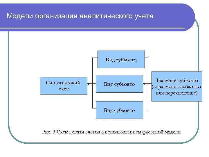 Модели организации аналитического учета Вид субконто Синтетический счет Вид субконто Значение субконто (справочник субконто