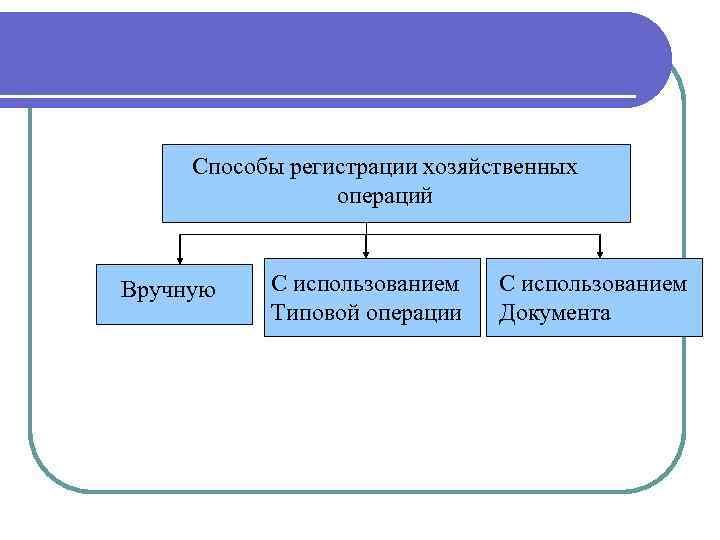 Способы регистрации хозяйственных операций Вручную С использованием Типовой операции С использованием Документа