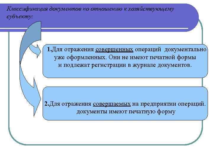 Классификация документов по отношению к хозяйствующему субъекту: 1. Для отражения совершенных операций документально уже