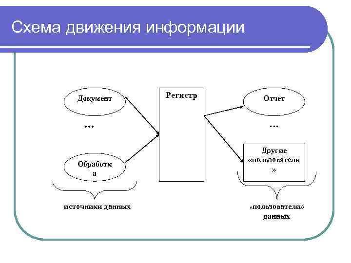 Схема движения информации Документ … Обработк а источники данных Регистр Отчет … Другие «пользователи