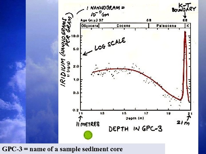 GPC-3 = name of a sample sediment core 53