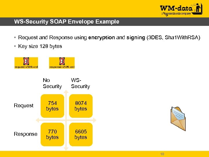 WS-Security SOAP Envelope Example • Request and Response using encryption and signing (3 DES,