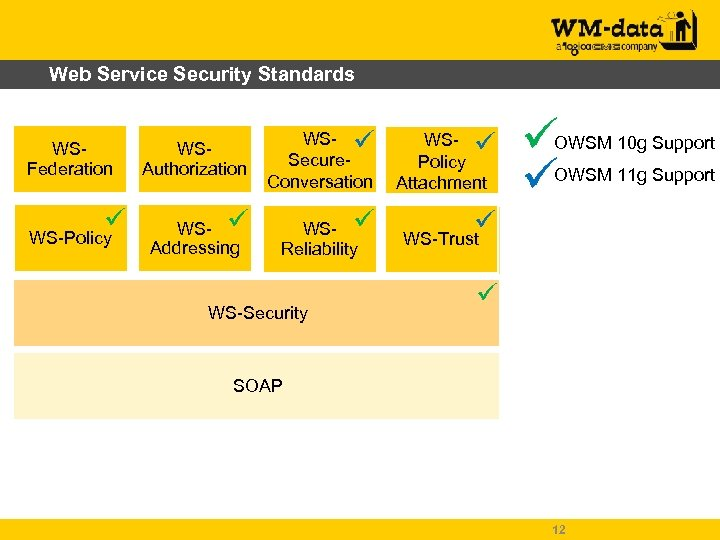 Web Service Security Standards WSFederation WS-Policy WSAuthorization WS- Secure. Conversation WS- Policy Attachment WS-