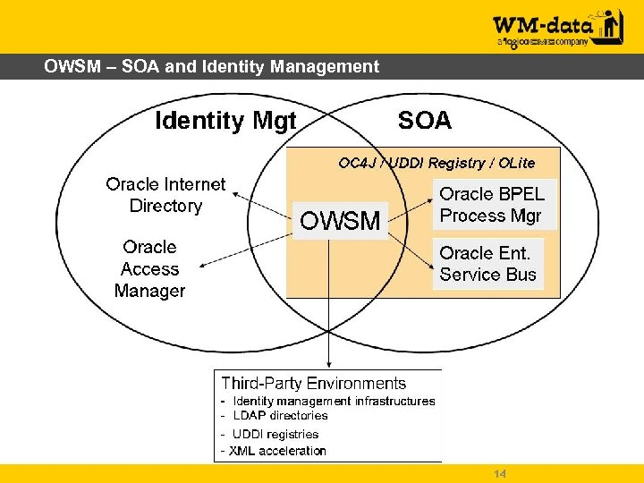 OWSM – SOA and Identity Management 14