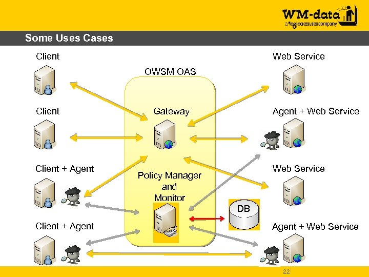 Some Uses Cases Client Web Service OWSM OAS Client + Agent Gateway Agent +
