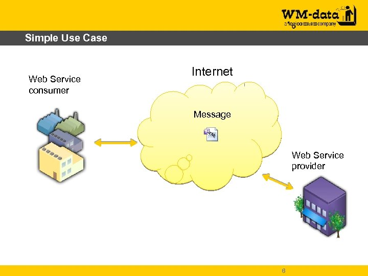 Simple Use Case Web Service consumer Internet Message XM L Web Service provider 6