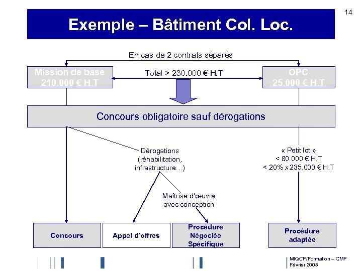 Exemple – Bâtiment Col. Loc. 14 En cas de 2 contrats séparés Mission de
