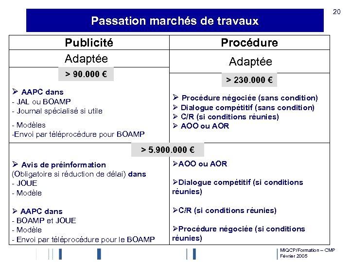 20 Passation marchés de travaux Publicité Adaptée Procédure Adaptée > 90. 000 € >