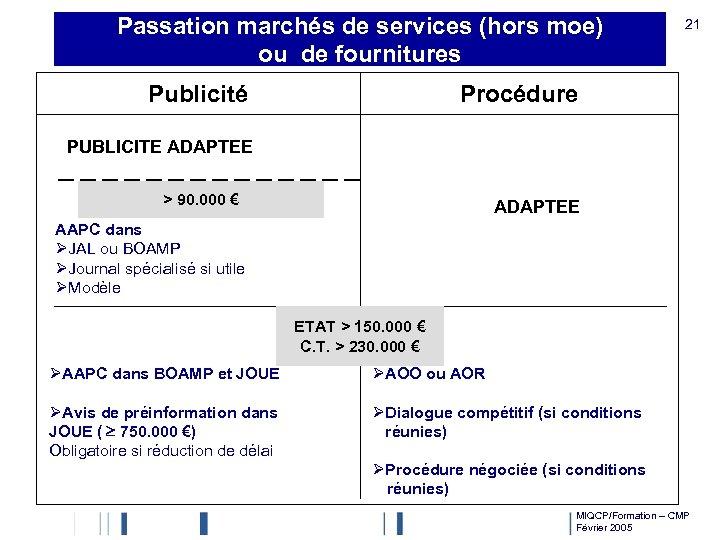 Passation marchés de services (hors moe) ou de fournitures Publicité 21 Procédure PUBLICITE ADAPTEE
