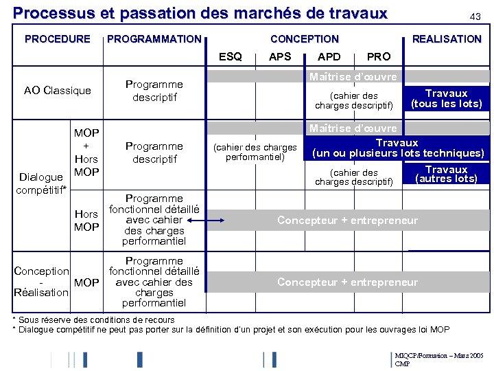 Processus et passation des marchés de travaux PROCEDURE PROGRAMMATION CONCEPTION ESQ AO Classique Dialogue
