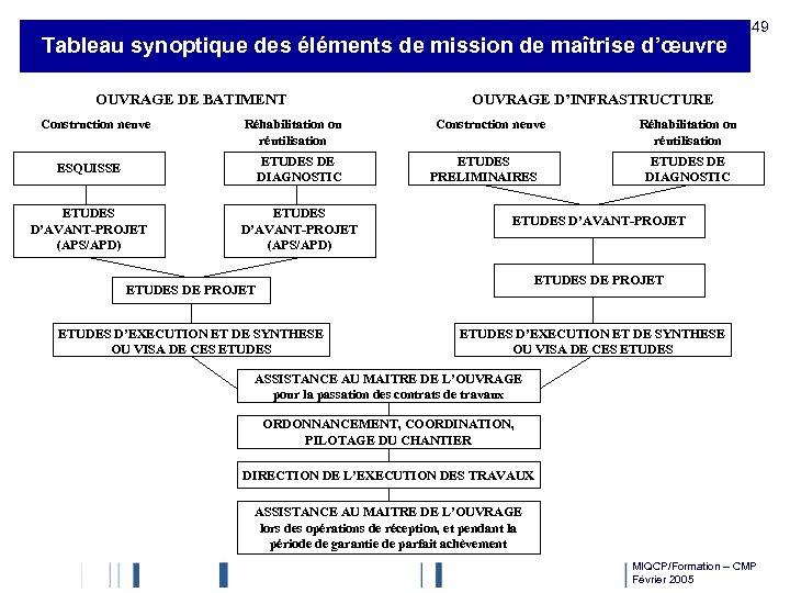 Tableau synoptique des éléments de mission de maîtrise d'œuvre OUVRAGE DE BATIMENT Construction neuve