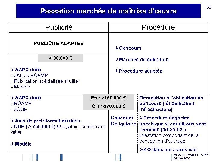 Passation marchés de maîtrise d'œuvre Publicité PUBLICITE ADAPTEE > 90. 000 € ØAAPC dans