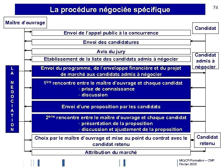 74 La procédure négociée spécifique Maître d'ouvrage Candidat Envoi de l'appel public à la
