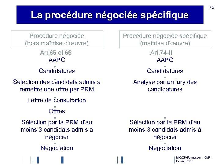 La procédure négociée spécifique Procédure négociée (hors maîtrise d'œuvre) Art. 65 et 66 AAPC