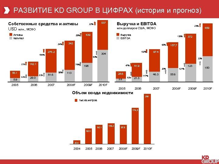РАЗВИТИЕ KD GROUP В ЦИФРАХ (история и прогноз) Собственные средства и активы USD млн.