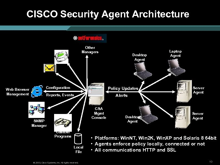 CISCO Security Agent Architecture Other Managers Web Browser Management Configuration Desktop Agent Policy Updates