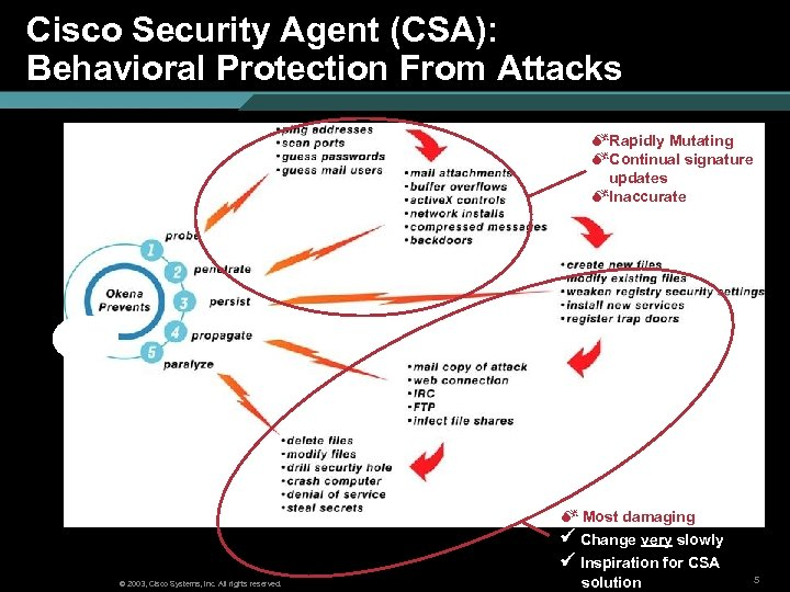 Cisco Security Agent (CSA): Behavioral Protection From Attacks MRapidly Mutating MContinual signature updates MInaccurate