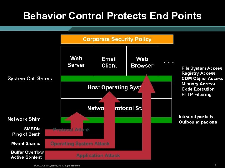 Behavior Control Protects End Points Corporate Security Policy Web Server Email Client Web Browser