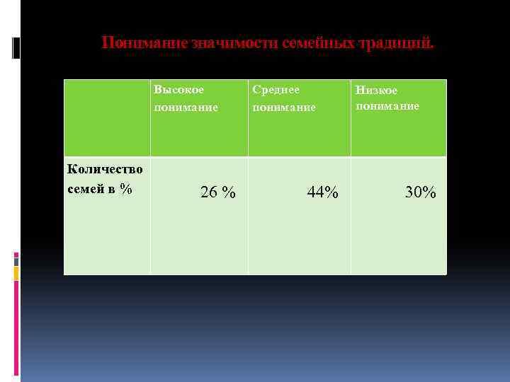 Понимание значимости семейных традиций. Высокое понимание Количество семей в % 26 % Среднее понимание