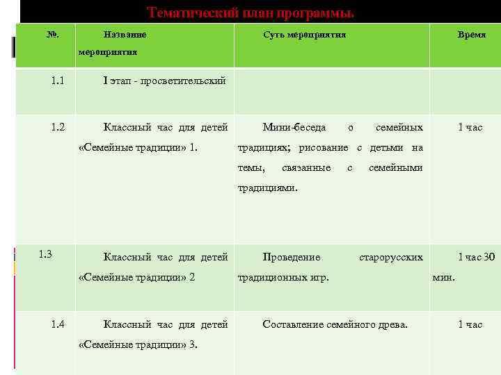 Тематический план программы. №. Название Суть мероприятия Время мероприятия 1. 1 I этап -