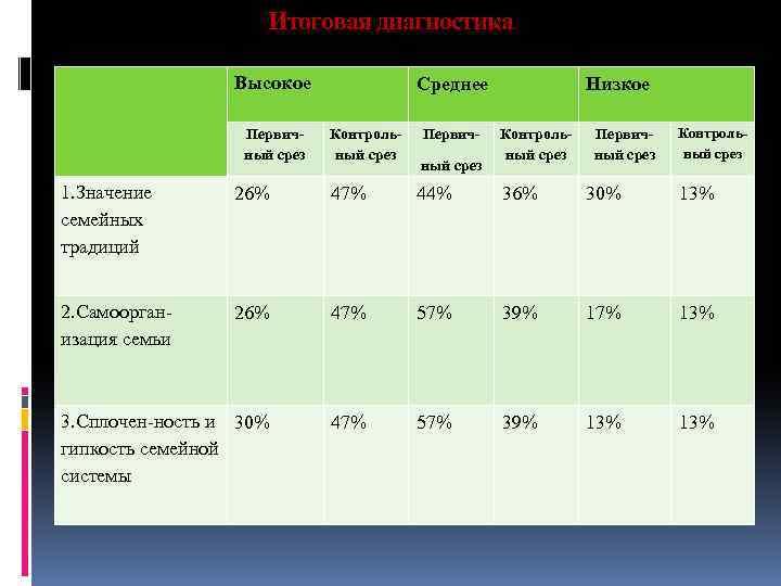 Итоговая диагностика Высокое Первичный срез Среднее Контрольный срез Первичный срез Низкое Контрольный срез Первичный