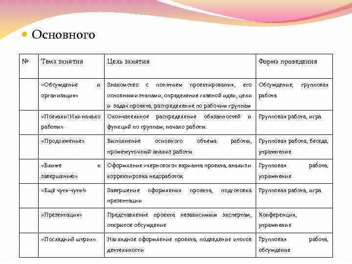Основного № Тема занятия «Обсуждение Цель занятия и организация» Знакомство с Форма проведения
