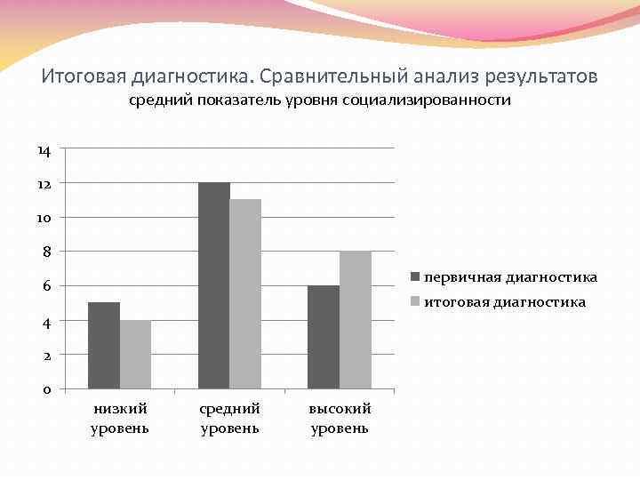Итоговая диагностика. Сравнительный анализ результатов средний показатель уровня социализированности 14 12 10 8 первичная