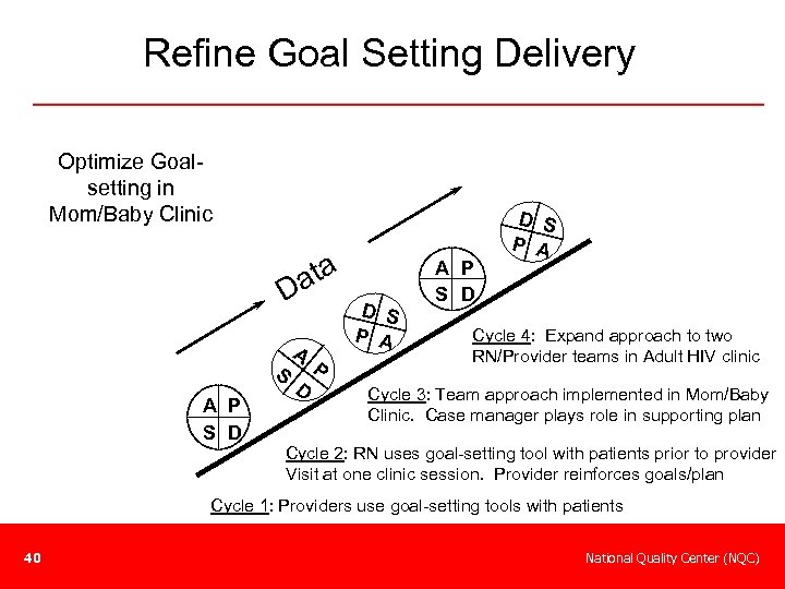 Refine Goal Setting Delivery Implement – Goal Setting Delivery Design Optimize Goalsetting in Mom/Baby