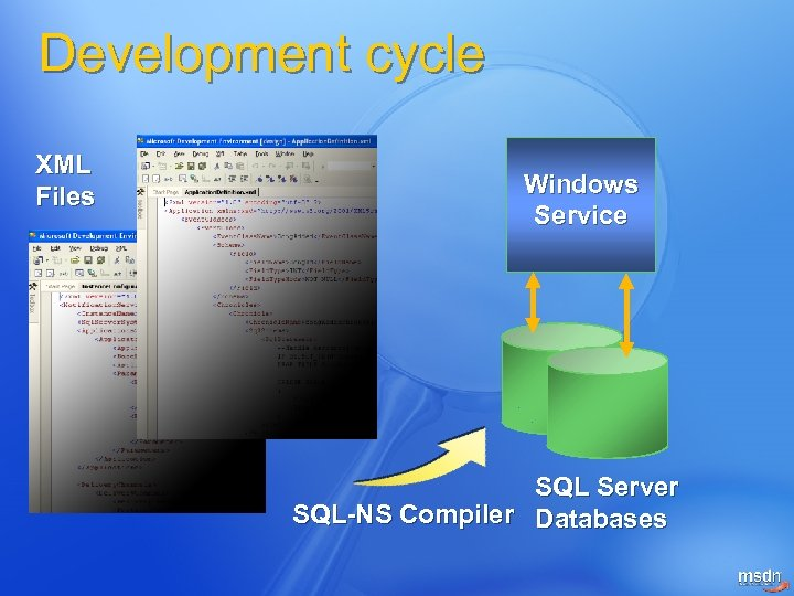 Development cycle XML Files Windows Service SQL Server SQL-NS Compiler Databases