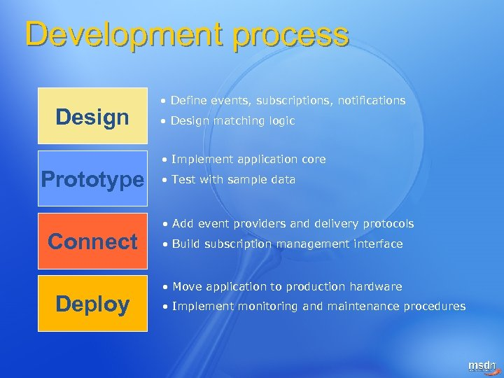 Development process Design • Define events, subscriptions, notifications • Design matching logic • Implement