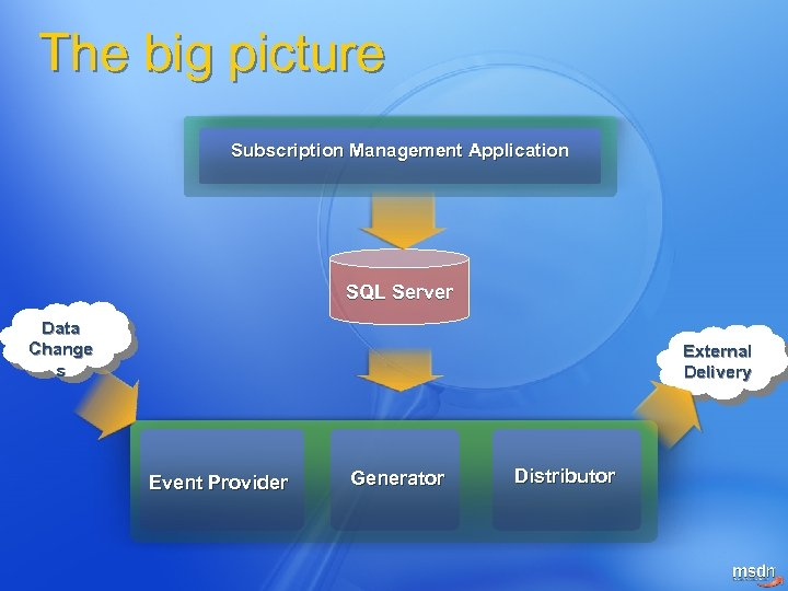 The big picture Subscription Management Application SQL Server Data Change s External Delivery Event