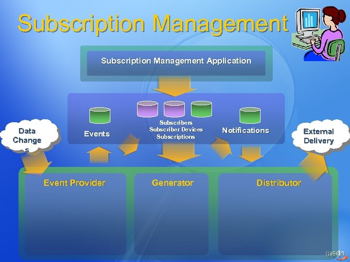 Subscription Management Application Data Change s Event Provider Subscribers Subscriber Devices Subscriptions Generator Notifications