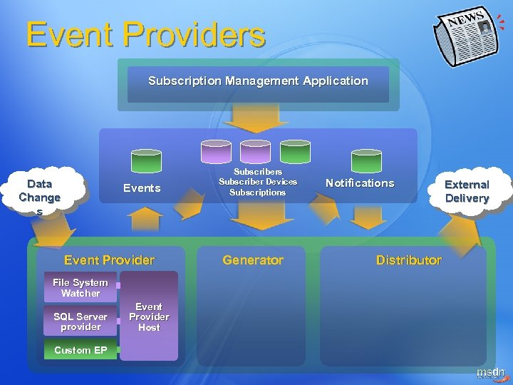 Event Providers Subscription Management Application Data Change s Event Provider File System Watcher SQL