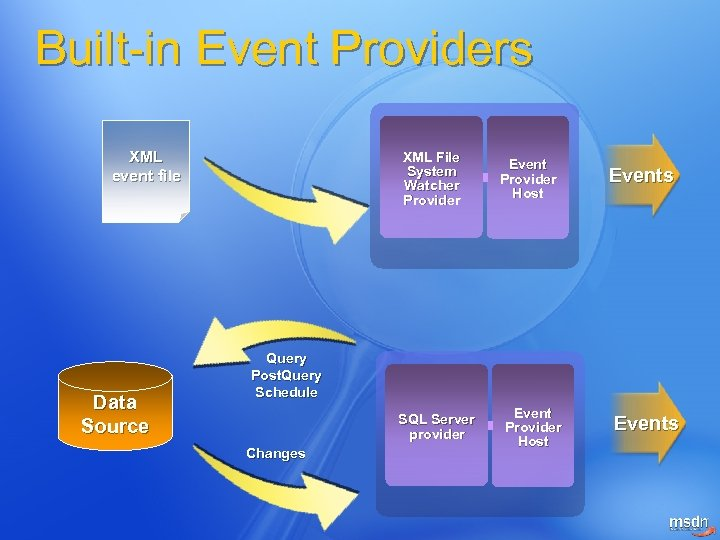 Built-in Event Providers XML event file Data Source XML File System Watcher Provider Event